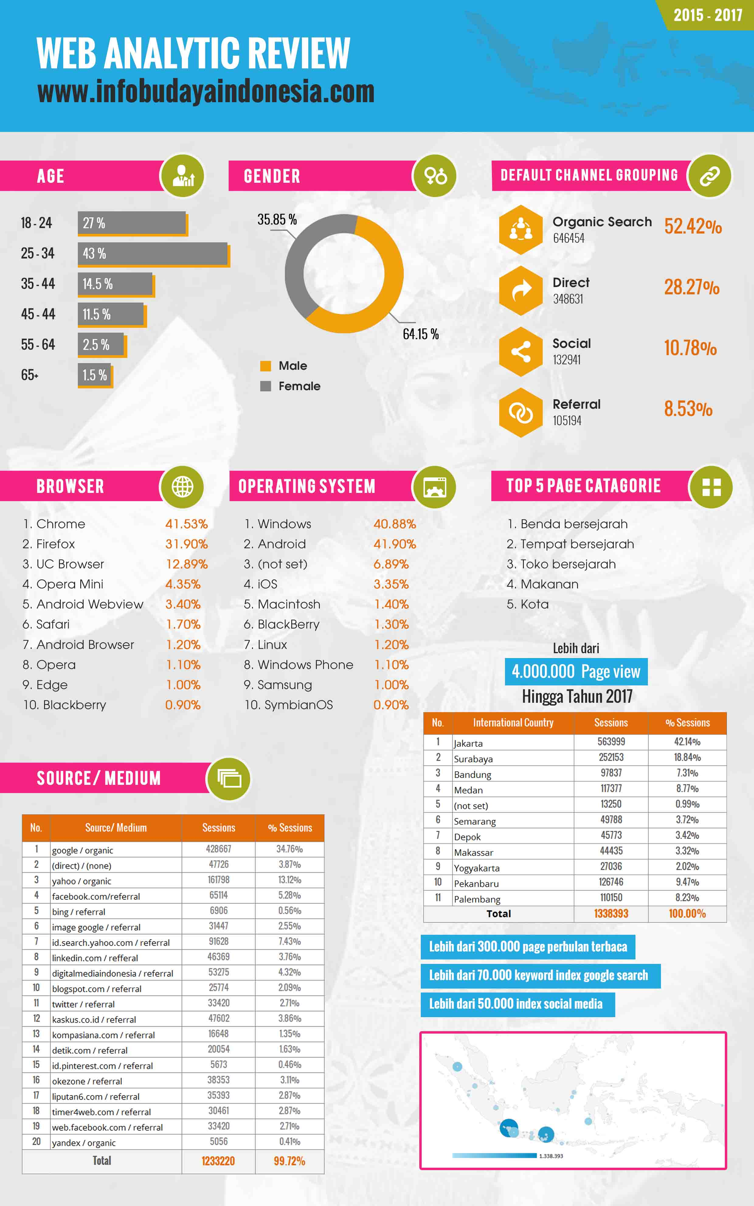 profile-pengunjung-info-budaya-indonesia
